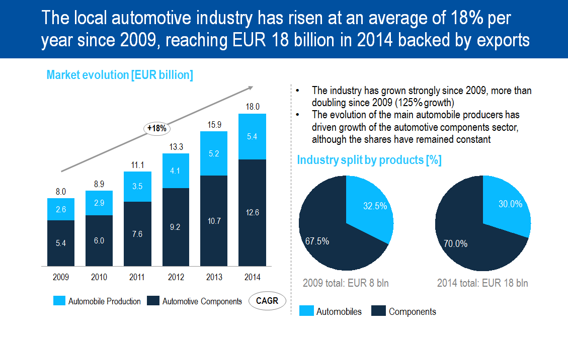 The local automotive industry has risen at an average of 18% per year since 2009, reaching EUR 18 billion in 2014 backed by exports