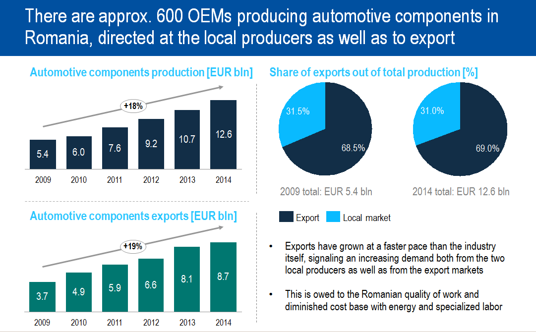There are approx. 600 OEMs producing automotive components in Romania, directed at the local producers as well as to export
